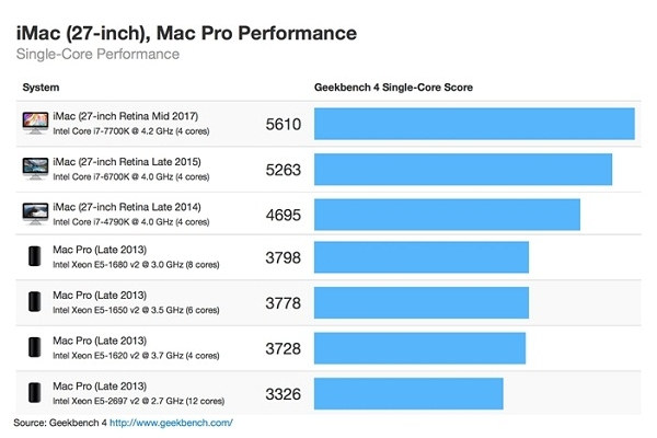 Benchmarks Apple iMac 2017