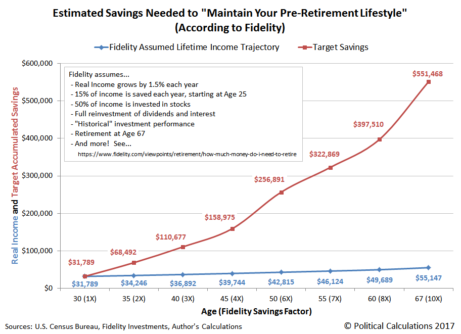 Estimated Savings Needed to Maintain Your Pre-Retirement Lifestyle (According to Fidelity)
