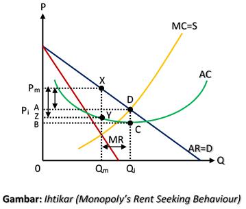 Ihtikar (Monopoly's Rent Seeking Behaviour)
