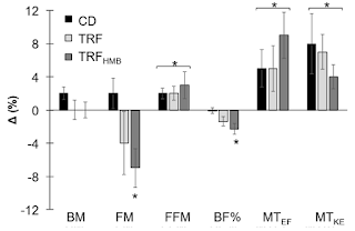 Intermittent Fasting in Trained Women Adds Same Amount of Muscle, Strips Extra Body Fat (4-6%) | No Effect of HMB 10