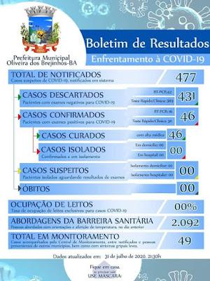 Oliveiras dos Brejinhos/BA: Todos os pacientes com covid-19 estão curados