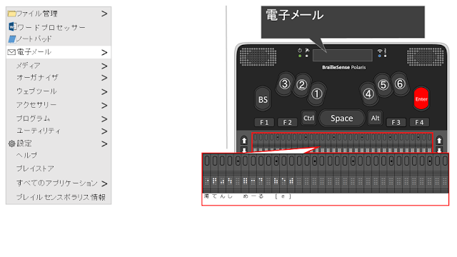 電子メールと表示され、Enterが赤く示されたポラリスのイメージ図