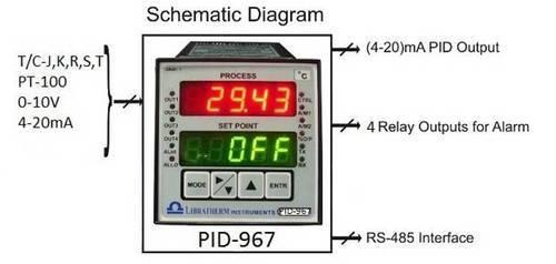 PID & Process Temperature Controllers