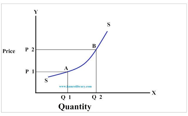 measurement-of-cross-elasticity-of-supply-arc-method-diagram
