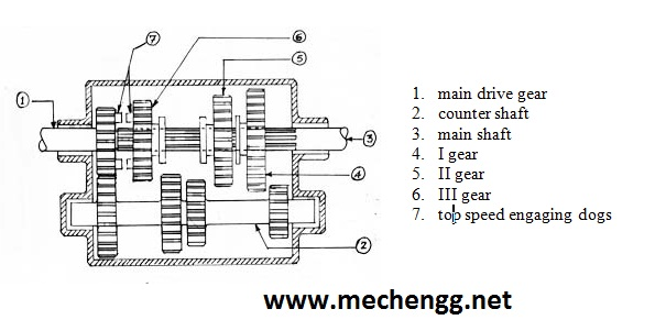 example Of GEAR BOX