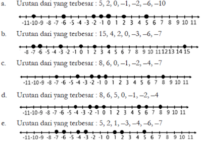 Urutan bilangan berikut dari yang terbesar hingga terkecil www.simplenews.me