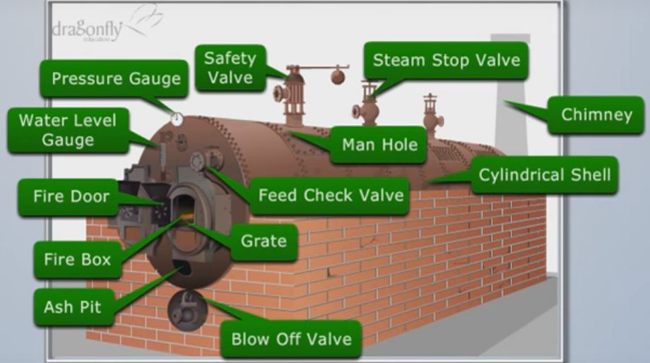 Boiler Mountings and Accessories - Mechanical Booster