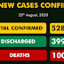 Nigeria Records 252 New COVID-19 Cases, Total Infections now 52,800