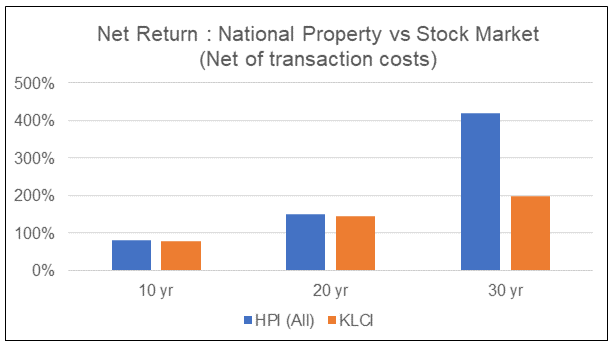 Malaysia Return from Property vs Stock Market