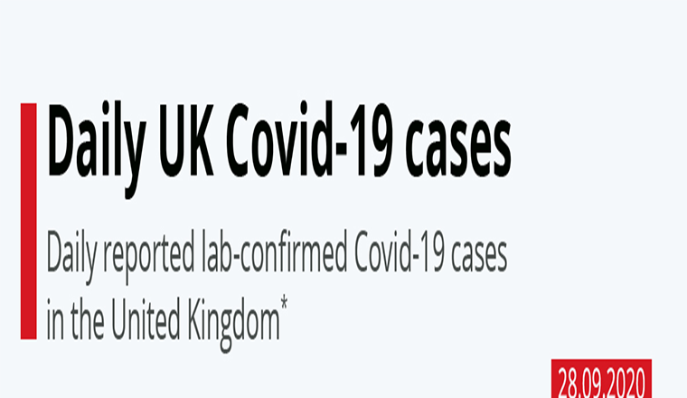 Daily UK Covid-19 cases #infographic