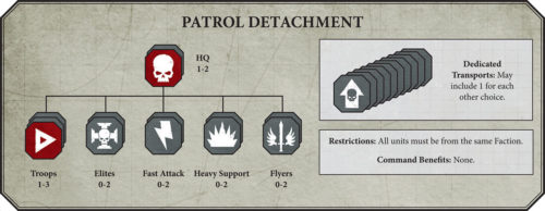 warhammer 40k list building guide patrol detachment tactics
