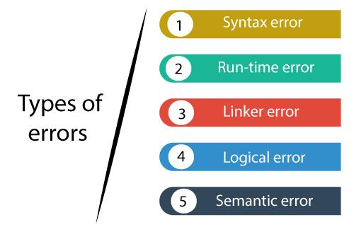 Error and Types of Errors in C