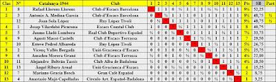 Clasificación final por orden de puntuación del Campeonato Individual de Catalunya 1944