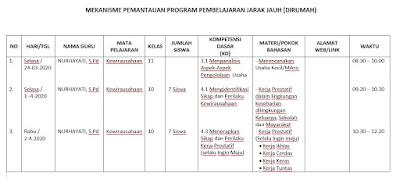 Mekanisme Pemantauan Program Pembelajaran Jarak Jauh (Dirumah)