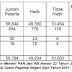 Pengumuman Hasil Seleksi Kompetensi Dasar (SKD) Dan (SKB) CPNS Kemdikbud Tahun 2017