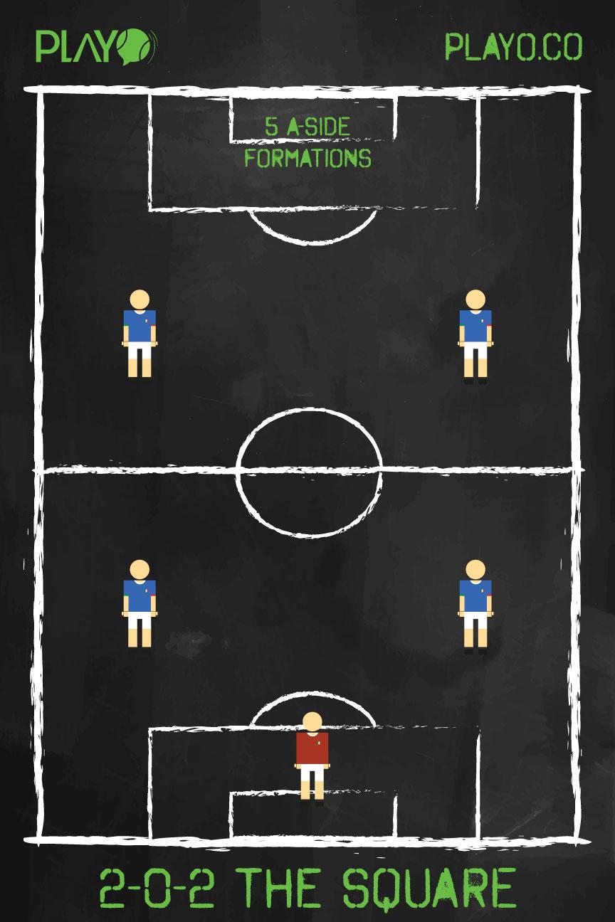 Formasi Futsal 5 Pemain : formasi, futsal, pemain, Salalimo:, Formasi, Strategi, Dalam, Futsal