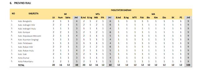 Jumlah Kuota Program PKB Guru Madrasah setiap Kabupaten di Provinsi Riau