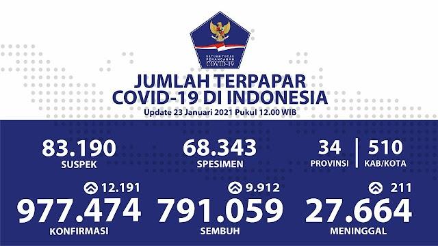 (23 Januari 2021) Jumlah Kasus Covid-19 di Indonesia