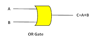 Logic gates/OR gate