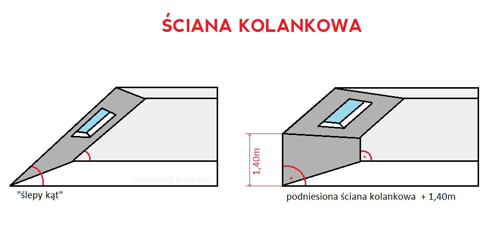 Projekt Domu Rozklad Pomieszczen I Sciana Kolankowa