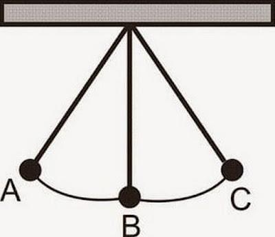 Pengertian Getaran Amplitudo Frekuensi Gelombang Adalah