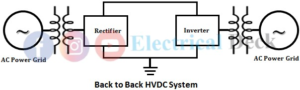 What is Back to Back HVDC System?