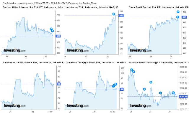 saham-paling-menguntungkan