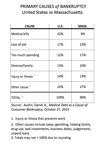 policyFUSE: Medical debt is the biggest cause of personal bankruptcy on medical income statement, medical marketing, medical license suspension, medical expert testimony, medical retirement benefits, medical means test, medical office audit, medical risk scores, medical confidentiality, medical product recall, medical privacy rights, medical contracts, medical licensing, medical negligence claims, medical claims management, medical privacy act, medical data breach, medical legal consulting, medical financial statement, medical expert witness,