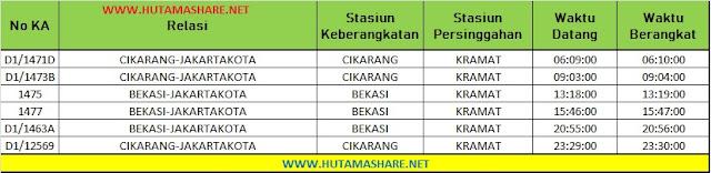 Jadwal Lengkap Kereta Api KRL Commuterline Commuter Line Dari Stasiun Kramat ke Stasiun Jakarta Kota Pasar Senen Kemayoran Terbaru 2019
