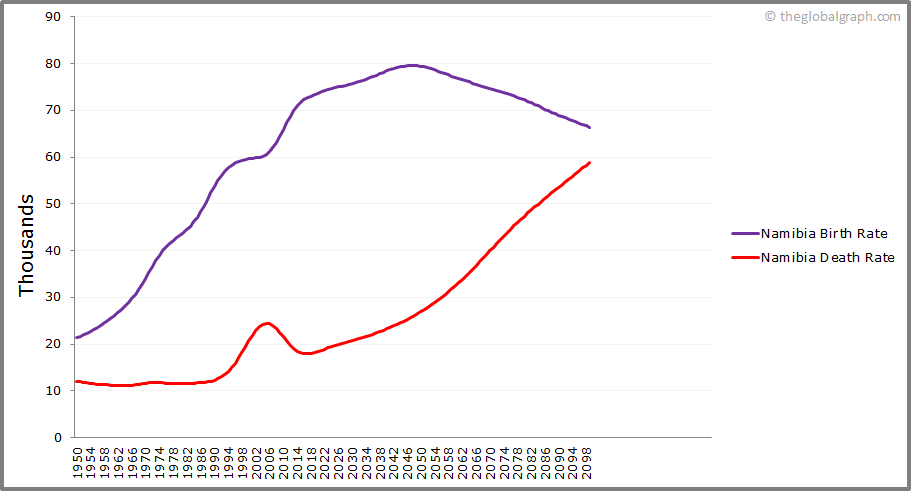 Namibia  Birth and Death Rate