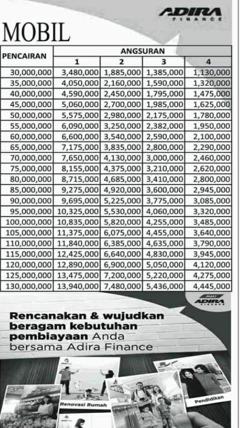 Pinjaman BPKB Adira Finance: TABEL SIMULASI ANGSURAN MOBIL