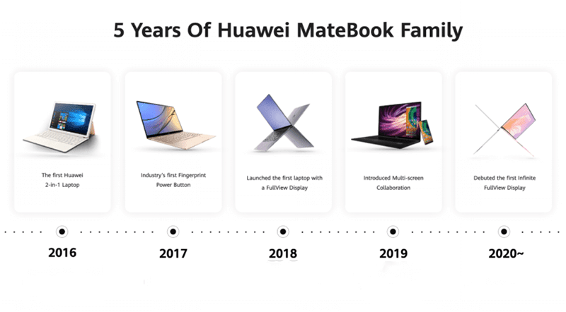 Huawei celebrates 5 years of MateBook, showcases innovations