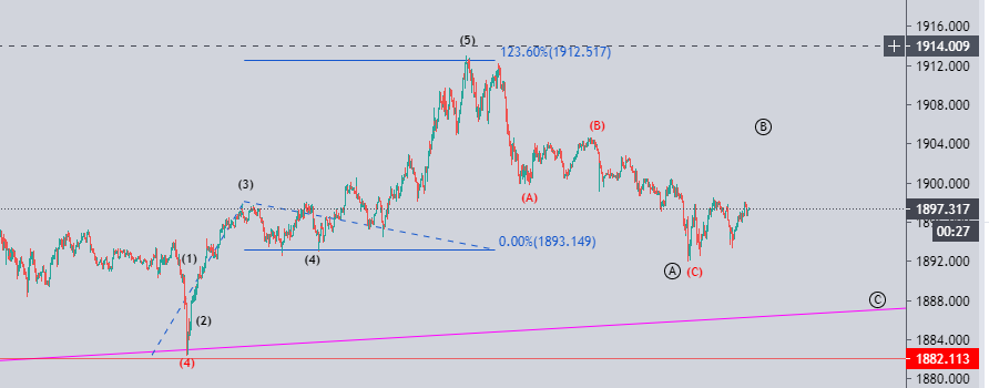 Gold price action