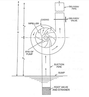 priming of centrifugal pump ppt, reciprocating pump, centrifugal pump priming methods, centrifugal pump diagram, self priming pump, priming and cavitation in centrifugal pump, self priming centrifugal pump, how to prime a pump, main parts of reciprocating pumps, priming of pipe, in a reciprocating pump slip is, types of pumps used in piping, introduce to the pumps and its function, centrifugal pump introduction,