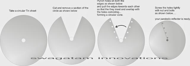 How to Make a Parabolic reflector