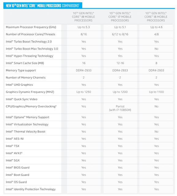 new 10th gen intel core mobile processors comparisons