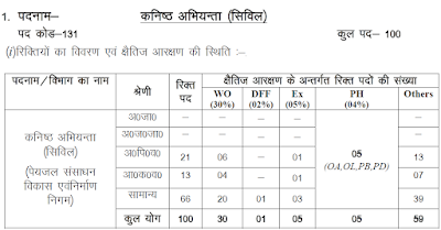 UKSSSC JE civil Recruitment 2019 Eligibility Criteria