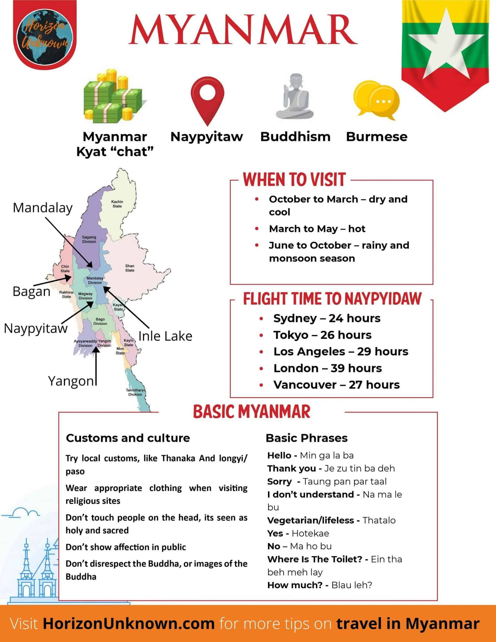 If you're looking to plan a trip in the future or just want to know more about the country, I've pulled 2 great Myanmar infographics for you.