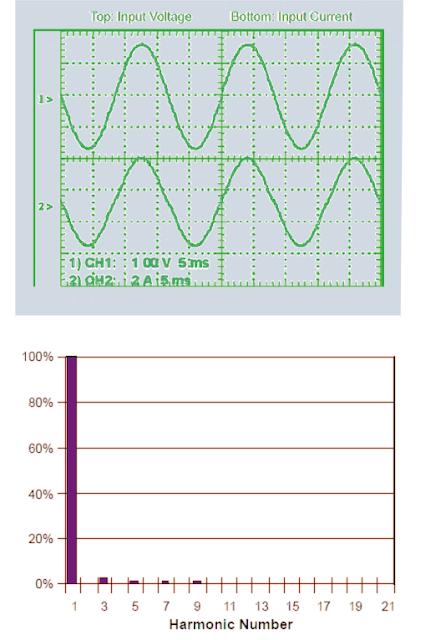 Ideal power factor correction