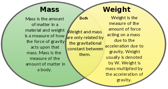 Compare And Contrast Mass Weight Venn Diagram Car Security Wiring Diagrams Definition Physics | 2018 Dodge Reviews