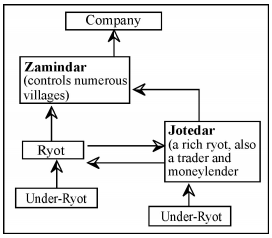 Study the following flow chart and find out the name of the Land Revenue System introduced by the British in India