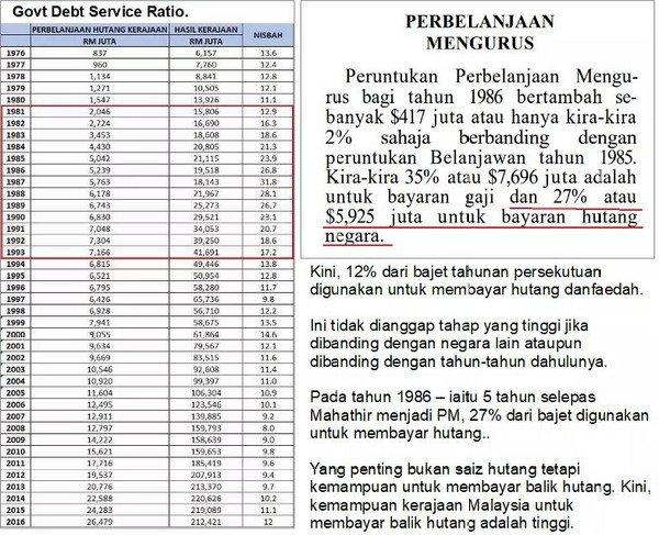 Hutang Negara adalah terkawal, bayaran balik cuma 12% dapi bajet tahunan berbanding hampir 30% di zaman Mahathir