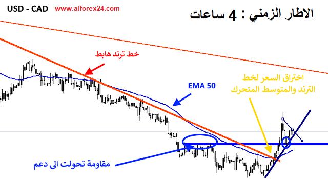 استراتيجية التداول بواسطة المتوسط المتحرك EMA 50