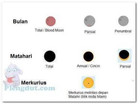 Plengdut tipe gerhana matahari dan bulan - Eclipse