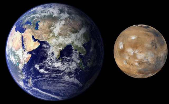 Mars is almost half the size of Earth.