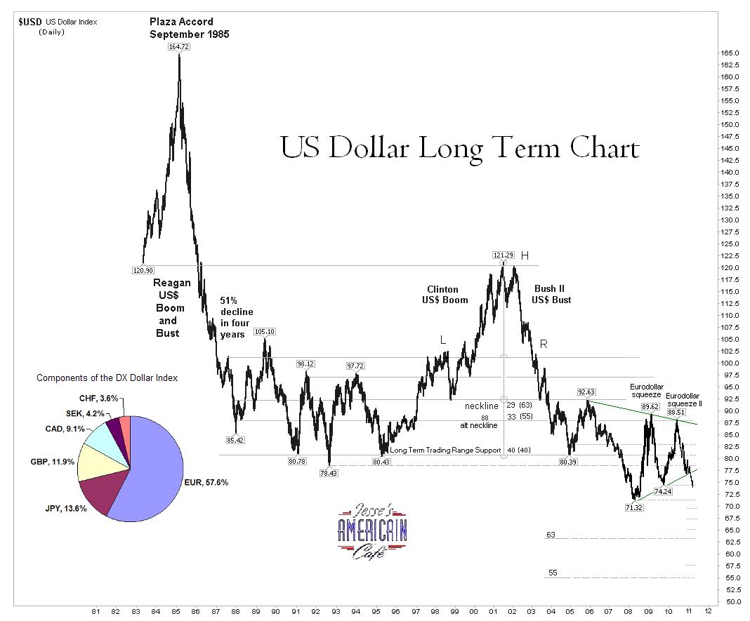 Very Long Term Us Dollar Dx Index Chart