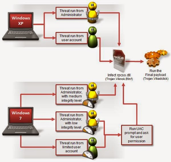 Cyber Criminals Spreading New Click Fraud Trojan to Making Money