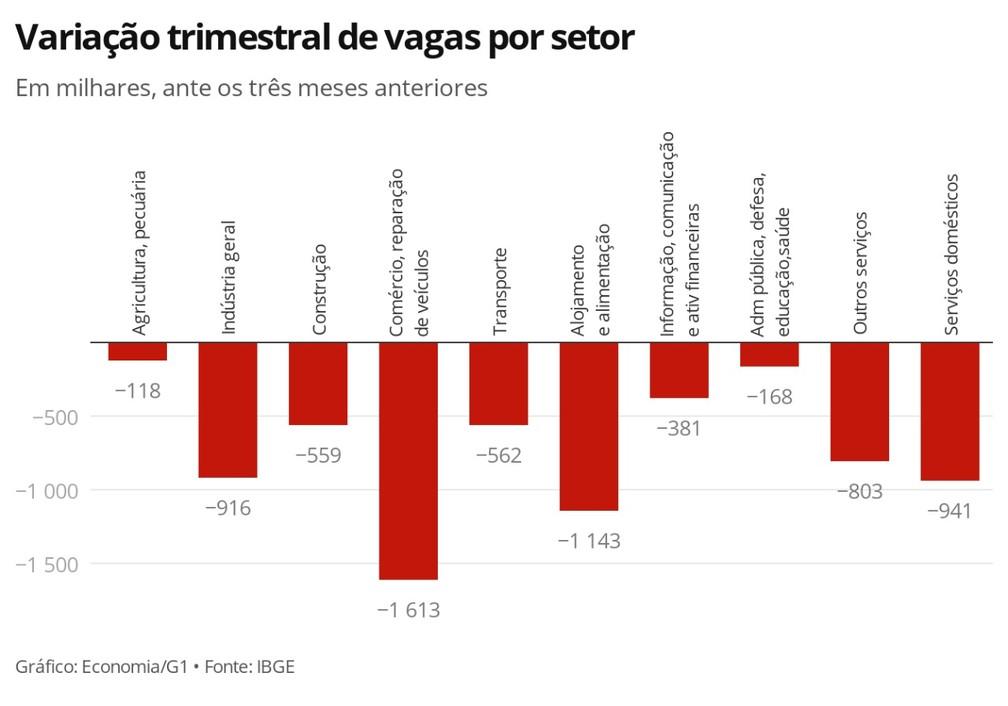 Desempleo Por Sector Brasil