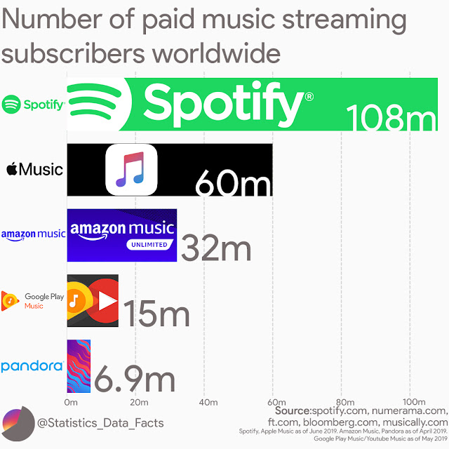 Number of paid music streaming subscribers worldwide