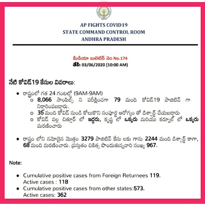 COVID 19 - AP Latest Bulletin-174   10.00 AM 03.06.20